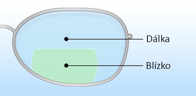 bifokální brýlová čočka